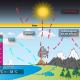 Treibhauseffekt mit beteiligten Gasen