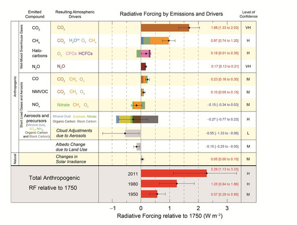 Treibhausgase und Klima-Antriebe nach IPCC AR5 - menschenverursachte Änderungen - (Biologie, Treibhauseffekt)