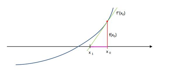 Newtonsche Iterationsverfahren - (Mathematik, Formel)