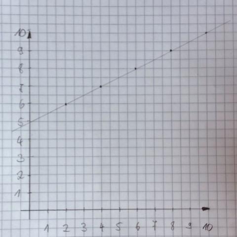 Keine Kurve, also nicht antiproportional. - (Mathe, Mathematik)