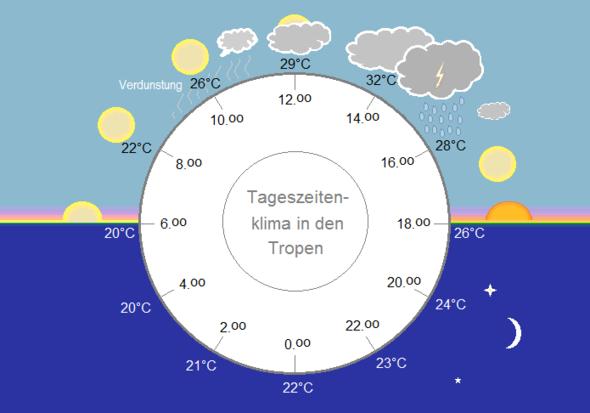 Tageslauf in den inneren Tropen: Tageszeitenklima - (Umwelt, Klima)