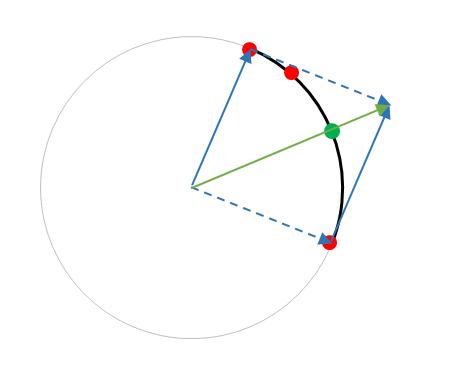 Berechnung des Bogenmittelpunktes über Vektoraddition - (Mathematik, Geometrie)