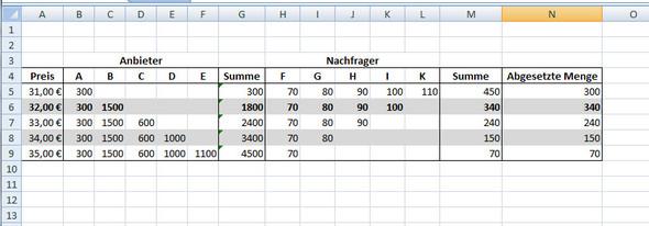 Polypol mit Excel - (Angebot, Nachfrage, gleichgewichtspreis)