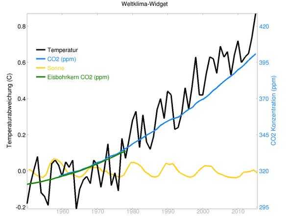 globale Temperaturen, CO2 und Sonneneinstrahlung 1950 bis 2015 - (Geo, Treibhauseffekt)