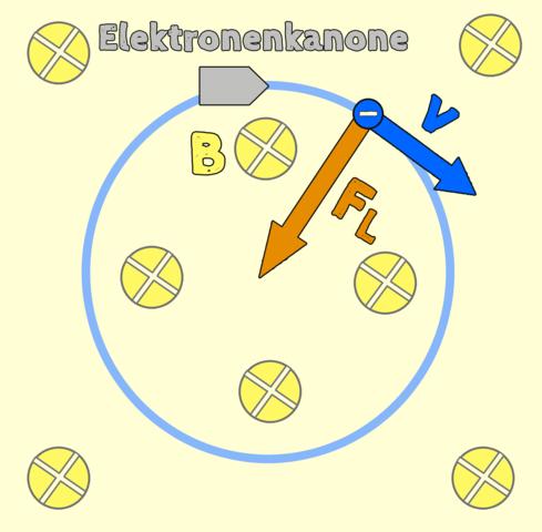 bahn - (Mathe, Physik, Elektronik)