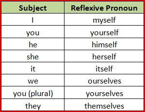 Reflexiv prounouns - (Schule, Englisch, Grammatik)