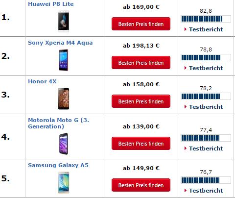 Top 5 nach Digitalkamera für unter 200 Euro. - (Handy, Kamera, nicht teuer)
