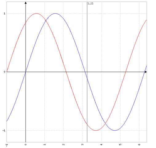 phase - (Physik, Physiker)