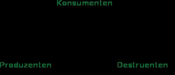 Stoffkreislauf - (Biologie, Begriff, ökologie)