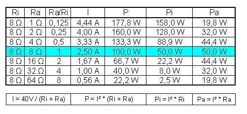 Tabelle - (Elektrotechnik, Leistungsanpassung)