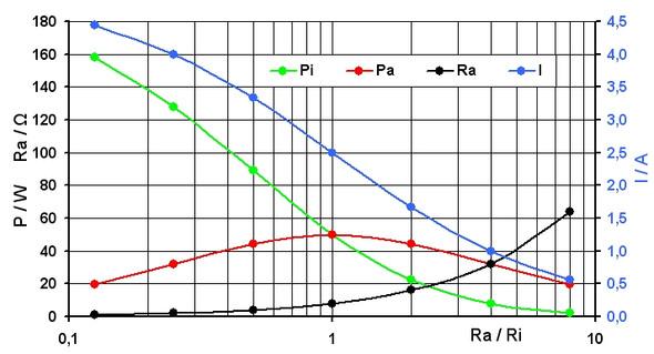 Diagramm - (Elektrotechnik, Leistungsanpassung)