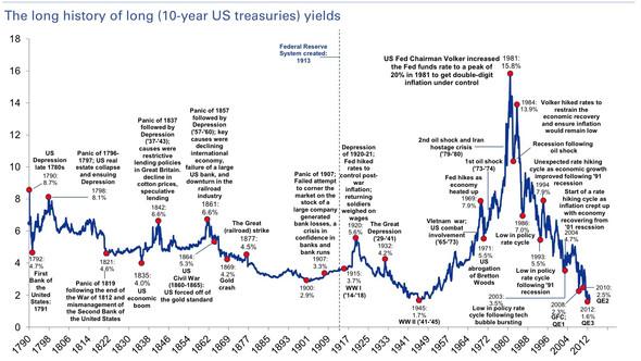 Zinsen Langfrist - (Weltwirtschaftskrise, Wall Street, US-Leitzins)