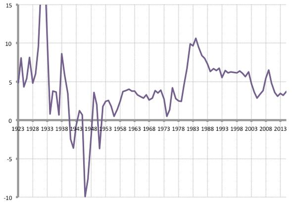Langfrist 2 - (Weltwirtschaftskrise, Wall Street, US-Leitzins)