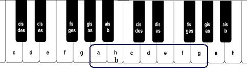 klavier mit tastatur spielen