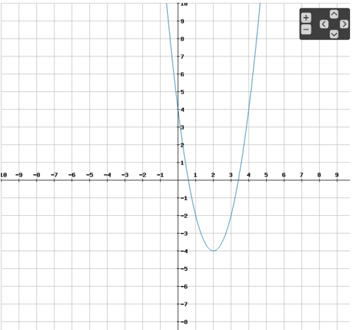 Der Graph von y = 2(x-1)²-4 - (Mathe, quadratische-funktion)