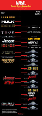 Reihenfolge Der Marvel Filme