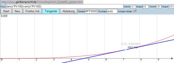 Plotter mit Differenz tan(x*PI/180)-sin(x*PI/180) - (Mathematik, Physik)