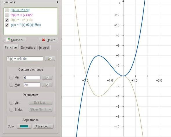 g = Spiegelung von f3 - (Mathematik, Kurvendiskussion)