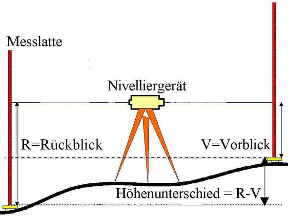 http://www.lv-bw.de - (Vermessung, ablesen)