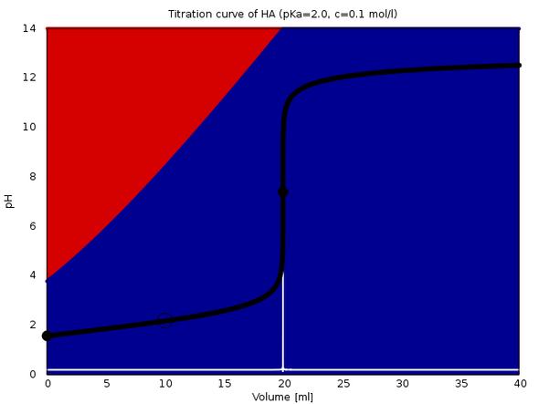 Titration von 20 ml Säure (pKₐ=2, c=0.1 mol/l) mit 0.1 mol/l NaOH - (Schule, Chemie, Abitur)