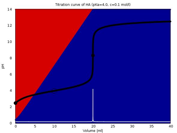 Titration von 20 ml Säure (pKₐ=4, c=0.1 mol/l) mit 0.1 mol/l NaOH - (Schule, Chemie, Abitur)