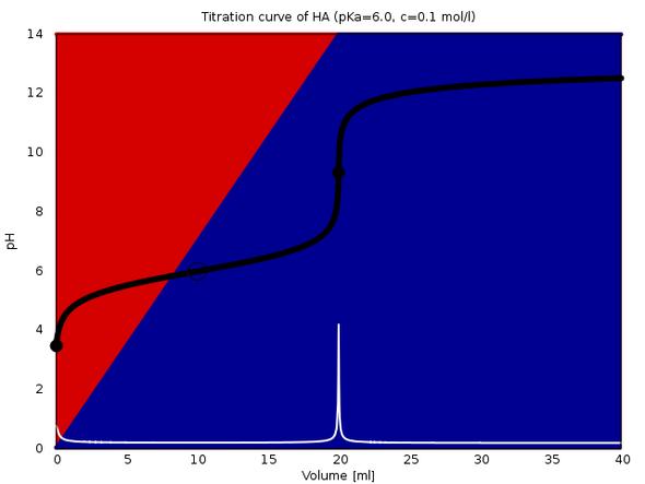 Titration von 20 ml Säure (pKₐ=6, c=0.1 mol/l) mit 0.1 mol/l NaOH - (Schule, Chemie, Abitur)