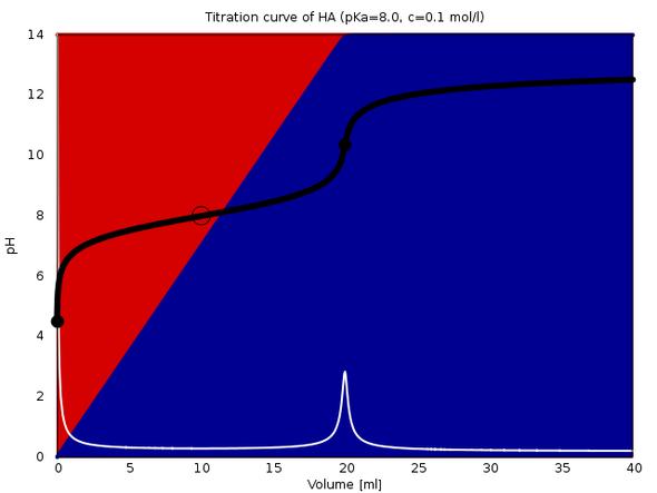 Titration von 20 ml Säure (pKₐ=8, c=0.1 mol/l) mit 0.1 mol/l NaOH - (Schule, Chemie, Abitur)