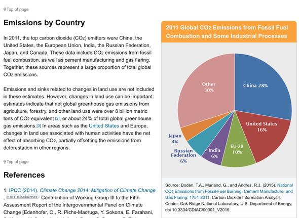 co2 emission world-wide - (China, schmutzig)