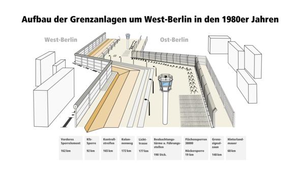 wie breit war die berliner mauer geschichte deutschland ddr. Black Bedroom Furniture Sets. Home Design Ideas