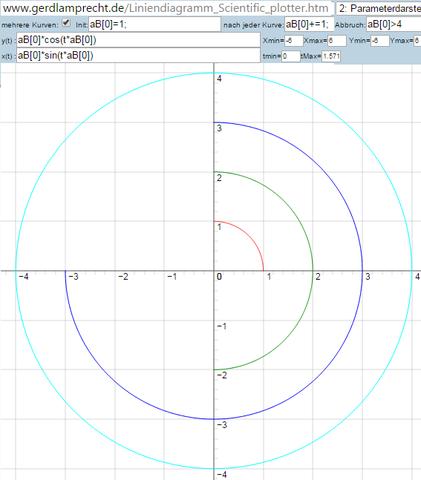 Parameterdarstellung im Universal Diagramm  - (Mathe, Mathematik, Aussehen)