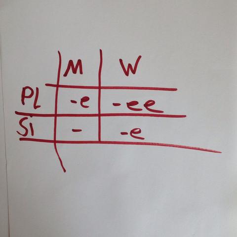 Grafik - (Schule, Grammatik, franzoesisch)
