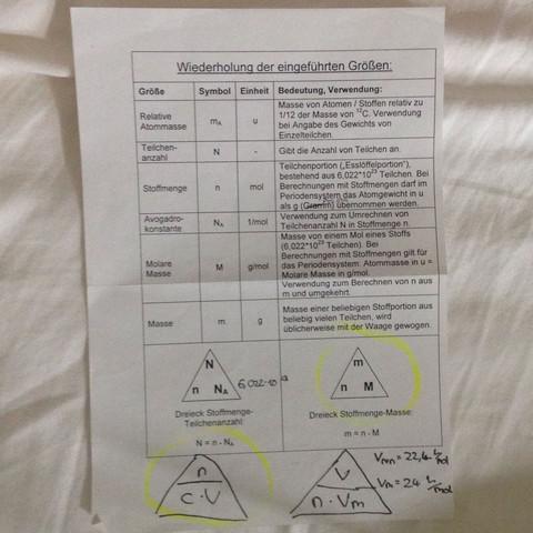 Blatt - (Schule, Chemie)
