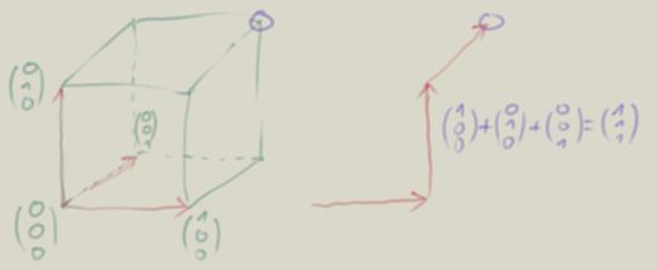 vektoraddition - (Mathe, vektoren)