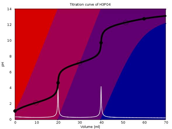 Titrationskurve Phosphorsäure H₃PO₄, pKa=2.148, 7.198, 12.319 (alles 1 mol/l) - (Chemie, Base, Säure)