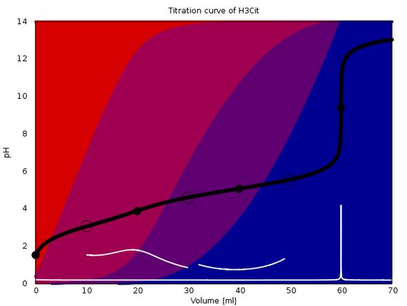 Titrationskurve Zitronensäure, pKa=3.09, 4.75, 5.41 (Konzentrationen 1 mol/l) - (Chemie, Base, Säure)