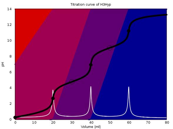 Titrationskurve pKa=0.3, 4.8 und 9.1 (alle Konzentrationen 1 mol/l) - (Chemie, Base, Säure)