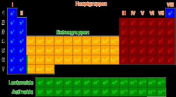 Orbitalmodell im Periodensystem - (Chemie, Atombau)