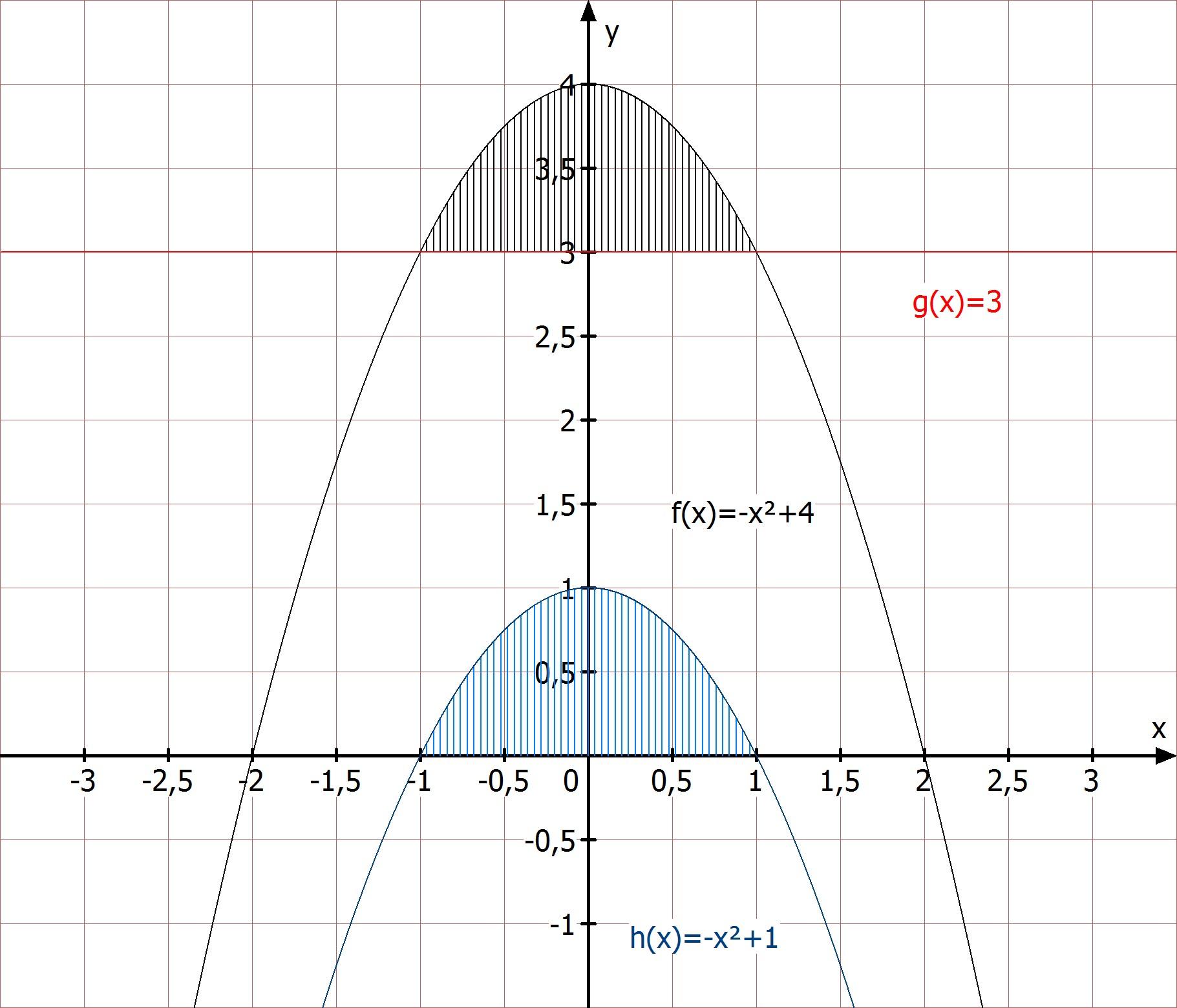 f(x) = -x^2+4; g(x)= 3 bestimmen sie den inhalt der fläche, die