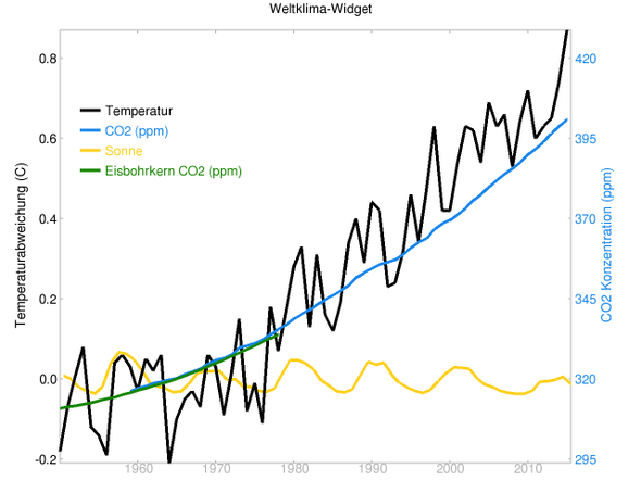 globale Temperaturen, CO2 und Sonneneinstrahlung von 1950 bis 2015 - (Umwelt, Klimawandel)