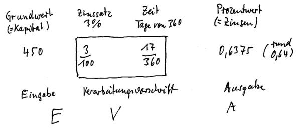 Zinsrechnung - (Mathe, Mathematik, Zinsrechnung)