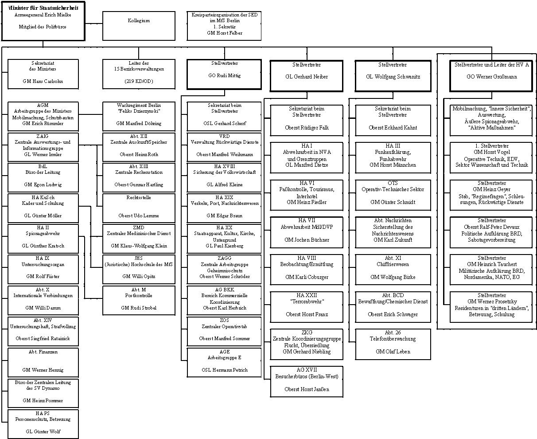 diagramm  u00dcbersicht stasi   schule  deutsch  deutschland