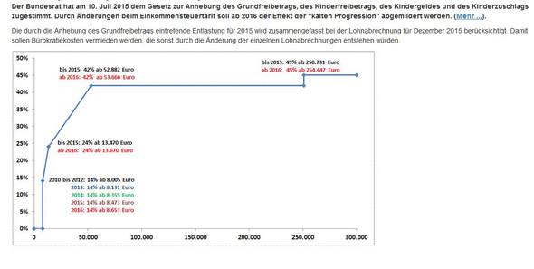 Grenzsteuer - (Steuern, Steuererklaerung, Selbstständigkeit)