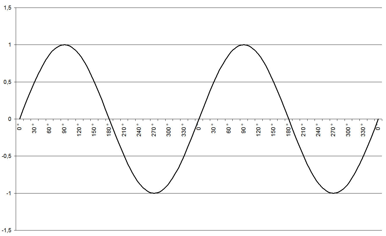 excel verstellbare sinuskurve mathematik sinus. Black Bedroom Furniture Sets. Home Design Ideas
