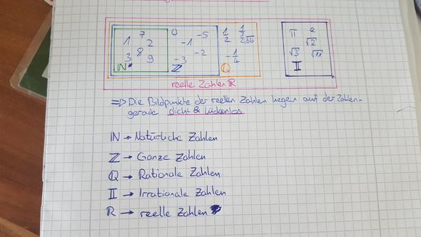 Das war ein Mathe hefteintrag von mir (9. Klasse). Vielleicht hilft er dir ja ;) - (Mathe, Zahlen)