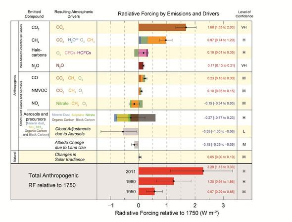 Treibhausgase und Klima-Antriebe nach IPCC AR5 - menschenverursachte Änderungen - (Umwelt, Klima, Klimawandel)