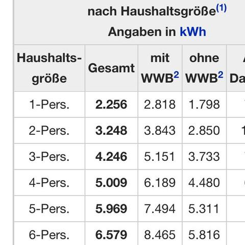 Die Tabelle von Wikipedia - (Strom, Stromverbrauch)