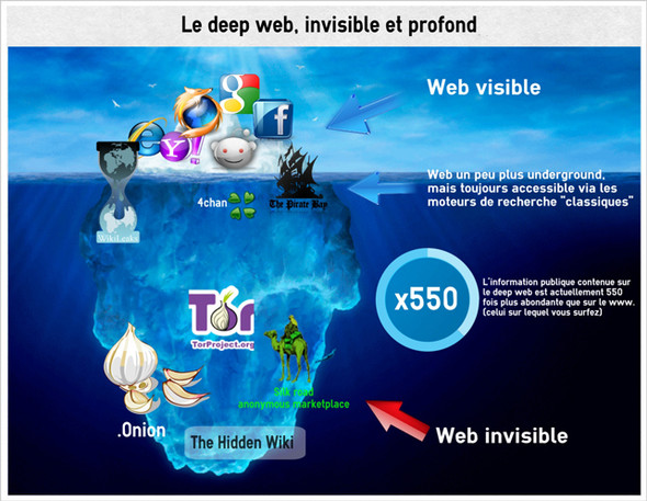 - (Internet, deepweb)