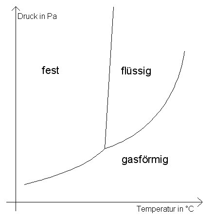 http://www.cumschmidt.de/s_phasendiag01.htm - (Chemie, Wasserstoff, ..h)