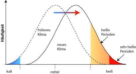 Zunehmende Häufigkeit von Hitzewellen - (Physik, Wissen, Sonne)