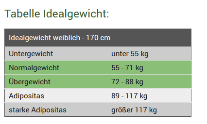 Cm idealgewicht 170 Normalgewicht bei